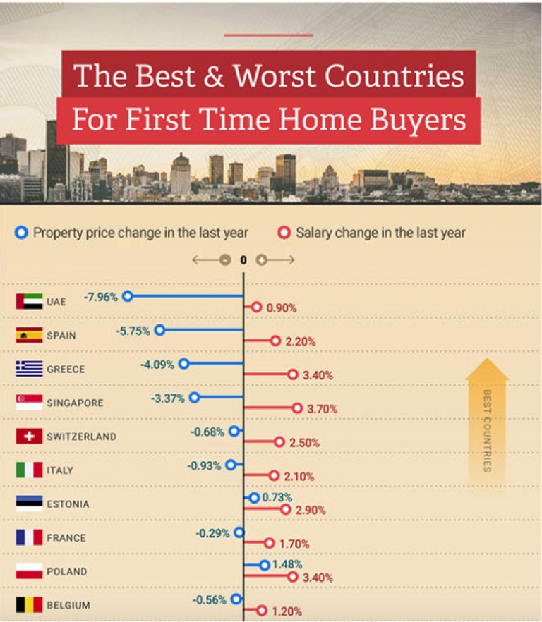The Best & Worst Countries For First Time Buyers